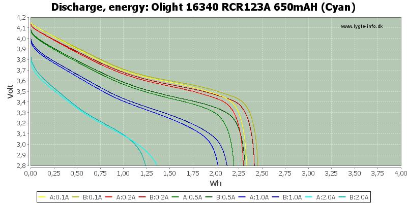 Olight%2016340%20RCR123A%20650mAH%20(Cyan)-Energy