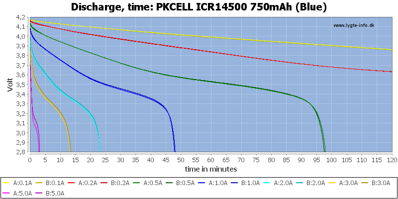 PKCELL%20ICR14500%20750mAh%20(Blue)-CapacityTime