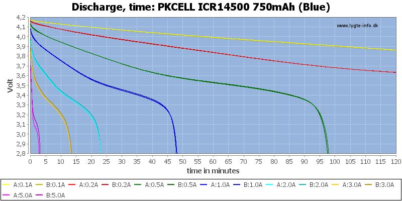 PKCELL%20ICR14500%20750mAh%20(Blue)-CapacityTime