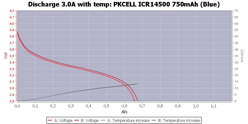 PKCELL%20ICR14500%20750mAh%20(Blue)-Temp-3.0