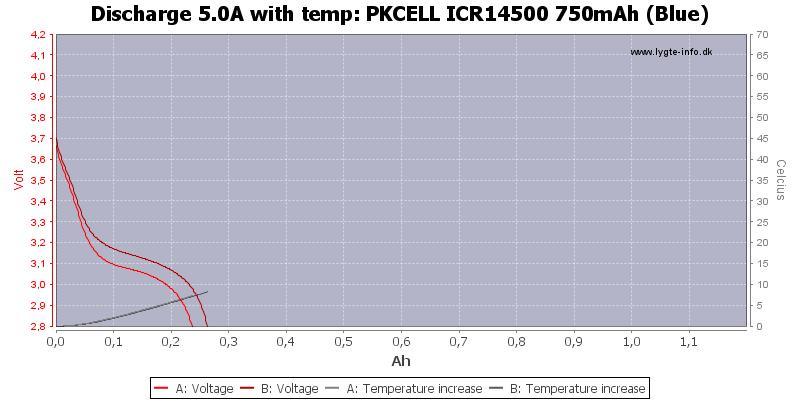PKCELL%20ICR14500%20750mAh%20(Blue)-Temp-5.0