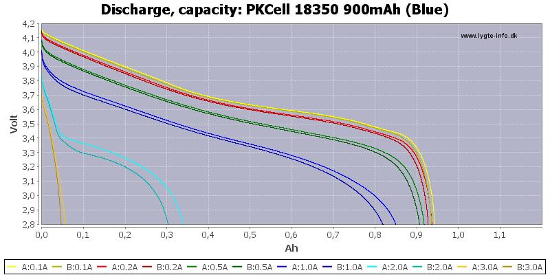 PKCell%2018350%20900mAh%20(Blue)-Capacity