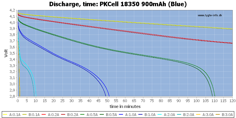 PKCell%2018350%20900mAh%20(Blue)-CapacityTime