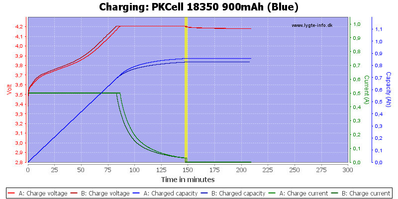 PKCell%2018350%20900mAh%20(Blue)-Charge