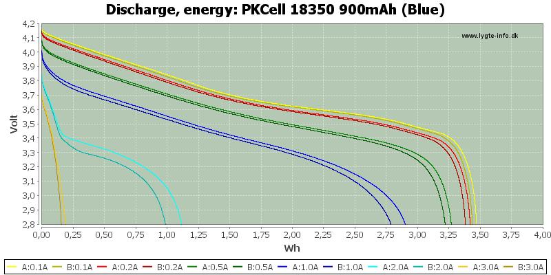 PKCell%2018350%20900mAh%20(Blue)-Energy