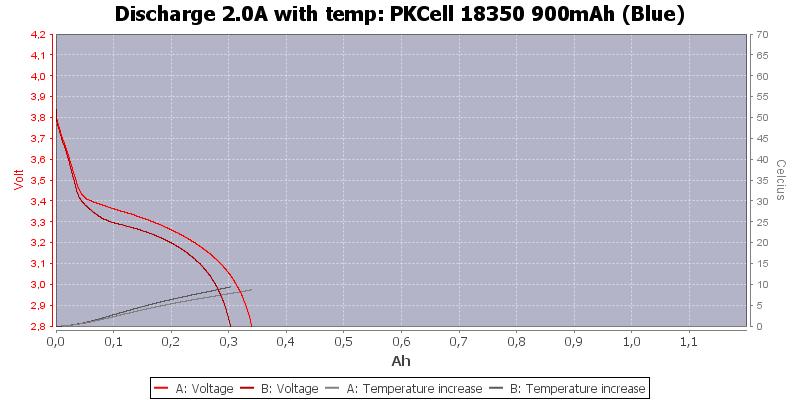 PKCell%2018350%20900mAh%20(Blue)-Temp-2.0