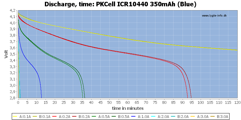 PKCell%20ICR10440%20350mAh%20(Blue)-CapacityTime