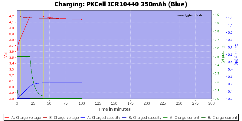 PKCell%20ICR10440%20350mAh%20(Blue)-Charge