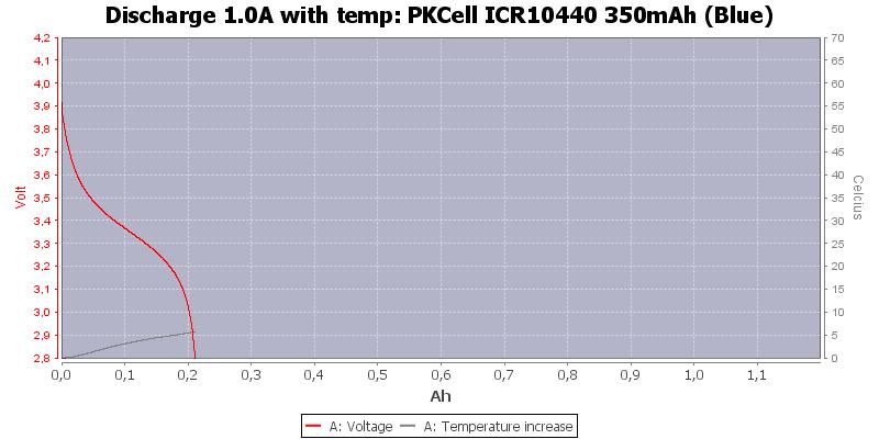 PKCell%20ICR10440%20350mAh%20(Blue)-Temp-1.0