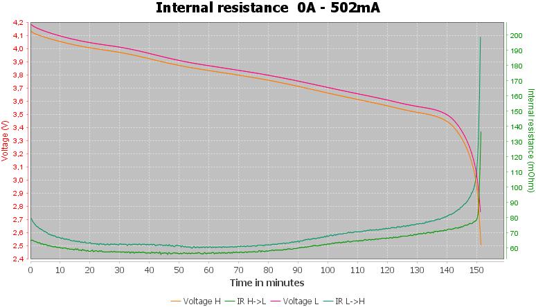 Discharge-PKCell%20IMR18350%20700mAh%20%28Blue%29-pulse-0.5%2010%2010-IR