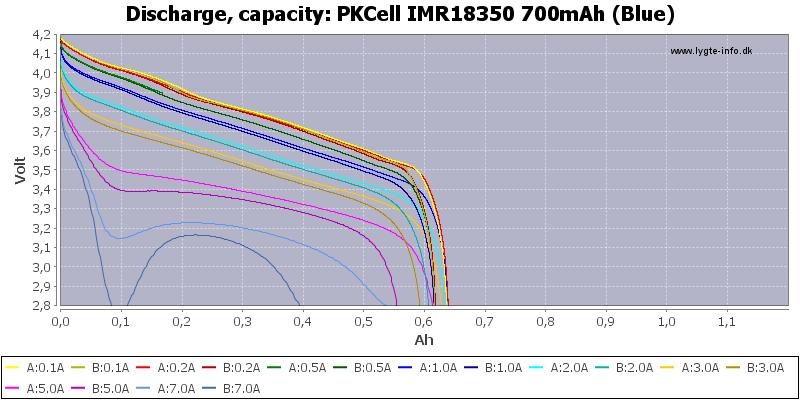 PKCell%20IMR18350%20700mAh%20(Blue)-Capacity