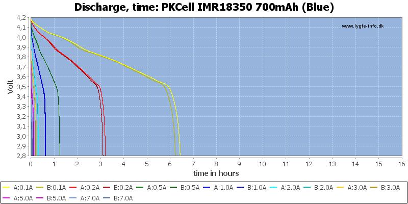 PKCell%20IMR18350%20700mAh%20(Blue)-CapacityTimeHours