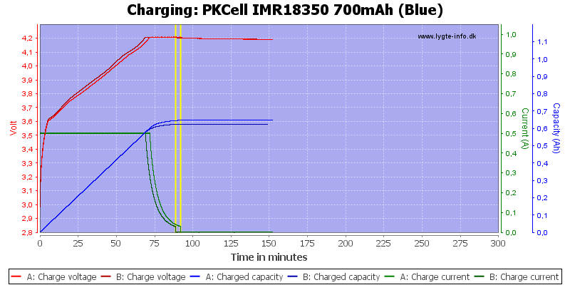 PKCell%20IMR18350%20700mAh%20(Blue)-Charge