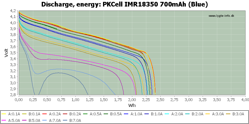 PKCell%20IMR18350%20700mAh%20(Blue)-Energy
