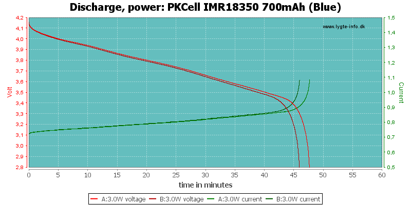 PKCell%20IMR18350%20700mAh%20(Blue)-PowerLoadTime