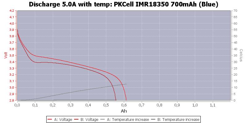 PKCell%20IMR18350%20700mAh%20(Blue)-Temp-5.0