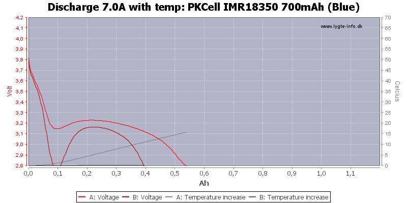 PKCell%20IMR18350%20700mAh%20(Blue)-Temp-7.0