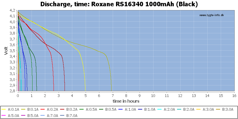 Roxane%20RS16340%201000mAh%20(Black)-CapacityTimeHours