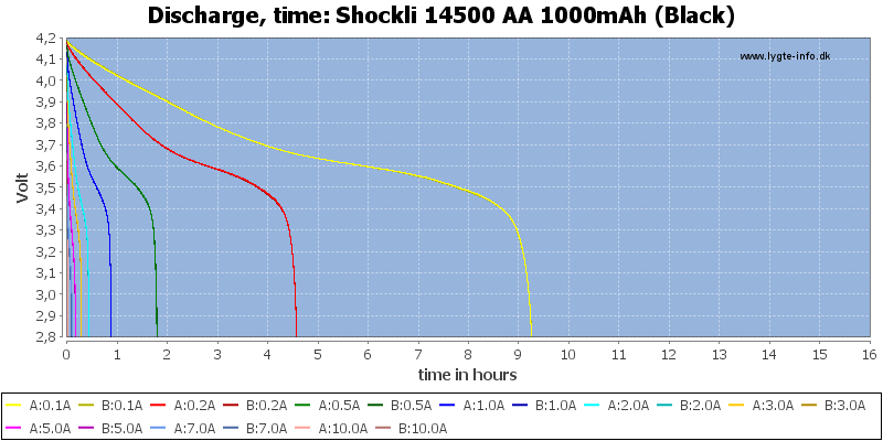 Shockli%2014500%20AA%201000mAh%20(Black)-CapacityTimeHours