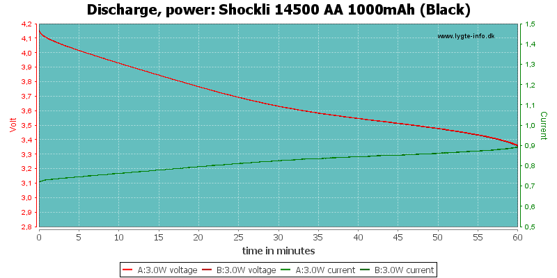 Shockli%2014500%20AA%201000mAh%20(Black)-PowerLoadTime