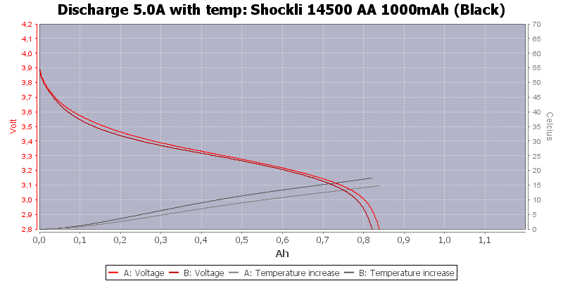 Shockli%2014500%20AA%201000mAh%20(Black)-Temp-5.0