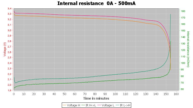 Shockli%2014500%20AA%20LiFePO4%20650mAh%20%28Purple%29-Pulse-0.5A-10-10-2V-IR