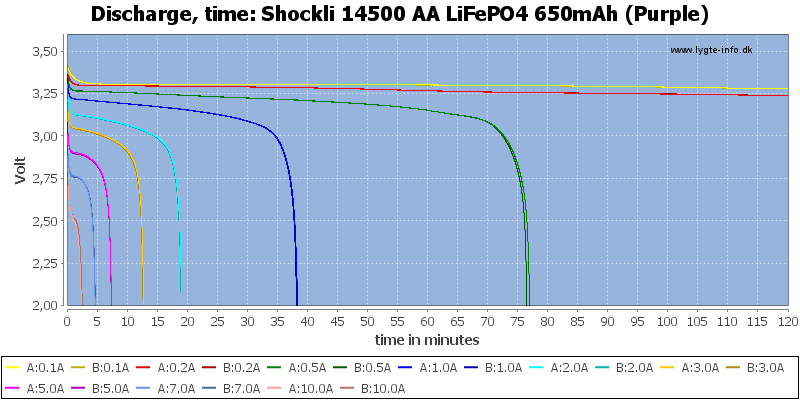 Shockli%2014500%20AA%20LiFePO4%20650mAh%20(Purple)-CapacityTime