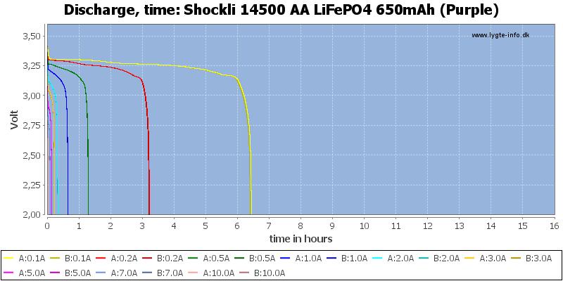 Shockli%2014500%20AA%20LiFePO4%20650mAh%20(Purple)-CapacityTimeHours