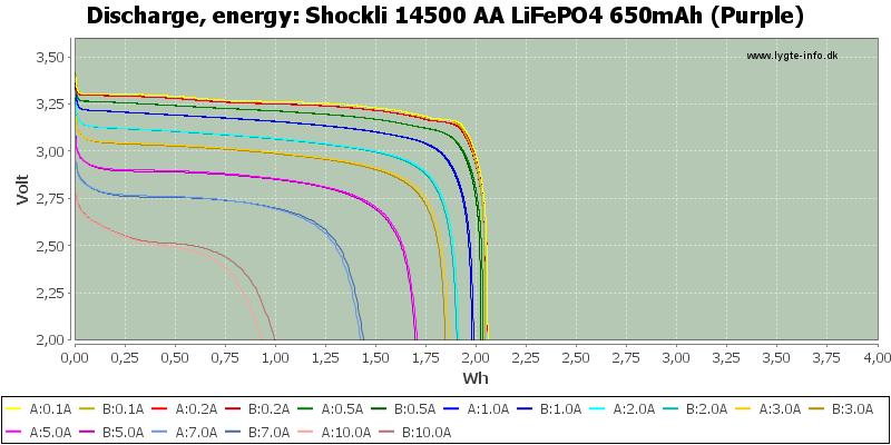 Shockli%2014500%20AA%20LiFePO4%20650mAh%20(Purple)-Energy