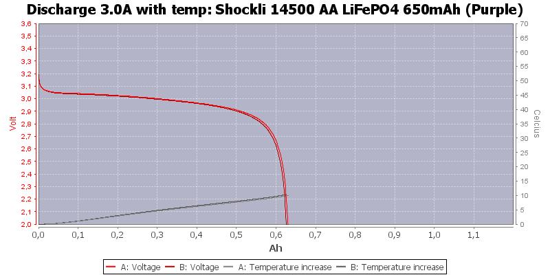 Shockli%2014500%20AA%20LiFePO4%20650mAh%20(Purple)-Temp-3.0