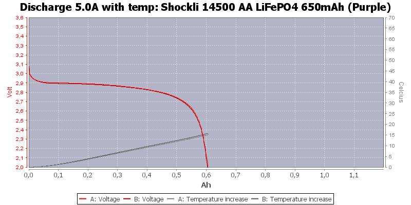 Shockli%2014500%20AA%20LiFePO4%20650mAh%20(Purple)-Temp-5.0