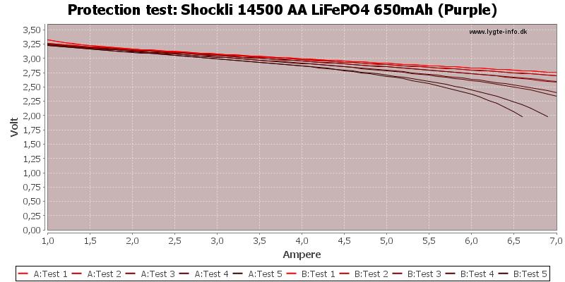 Shockli%2014500%20AA%20LiFePO4%20650mAh%20(Purple)-TripCurrent