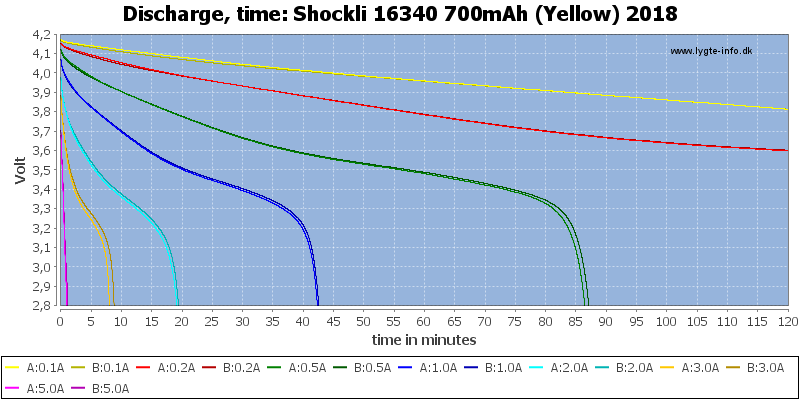Shockli%2016340%20700mAh%20(Yellow)%202018-CapacityTime