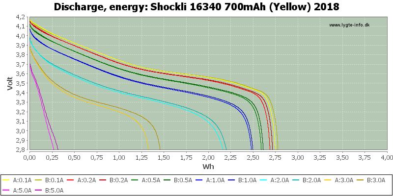 Shockli%2016340%20700mAh%20(Yellow)%202018-Energy