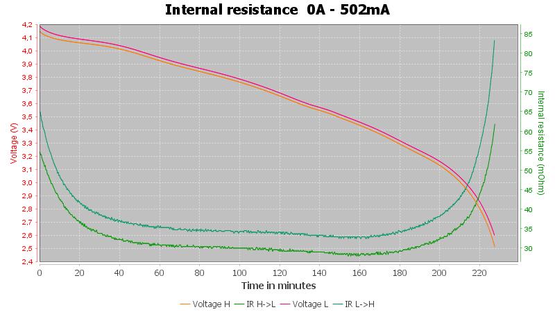 Discharge-Shockli%20IMR14500%201050mAh%20%28Orange%29%202020-pulse-0.5%2010%2010-IR%20backup