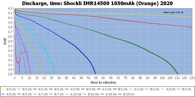 Shockli%20IMR14500%201050mAh%20(Orange)%202020-CapacityTime