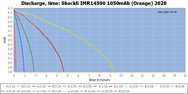 Shockli%20IMR14500%201050mAh%20(Orange)%202020-CapacityTimeHours