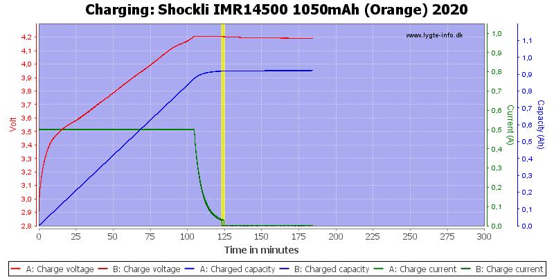 Shockli%20IMR14500%201050mAh%20(Orange)%202020-Charge