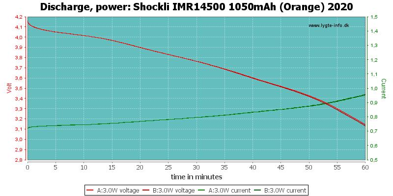 Shockli%20IMR14500%201050mAh%20(Orange)%202020-PowerLoadTime