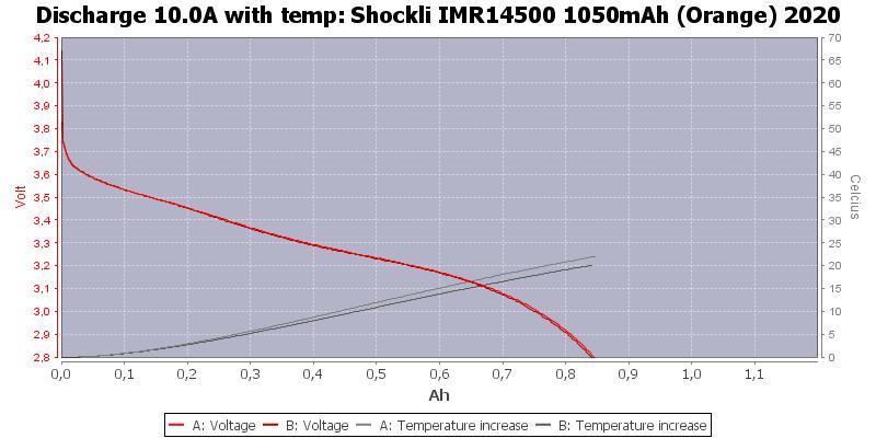Shockli%20IMR14500%201050mAh%20(Orange)%202020-Temp-10.0