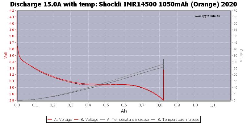 Shockli%20IMR14500%201050mAh%20(Orange)%202020-Temp-15.0
