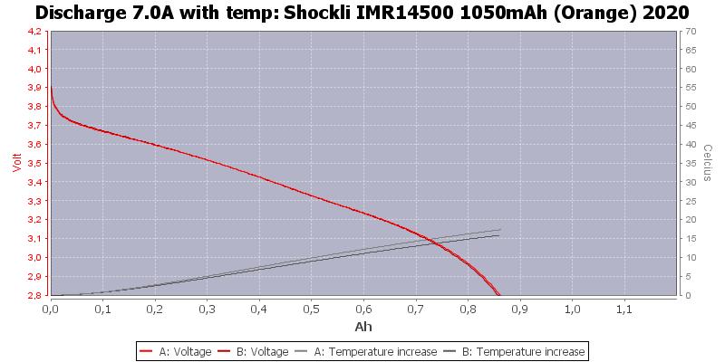 Shockli%20IMR14500%201050mAh%20(Orange)%202020-Temp-7.0