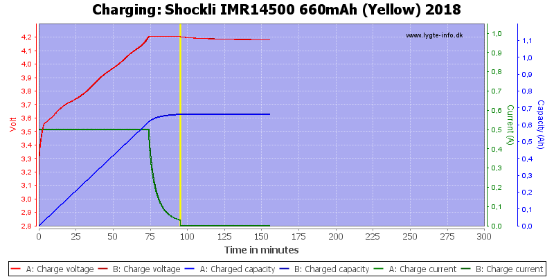 Shockli%20IMR14500%20660mAh%20(Yellow)%202018-Charge