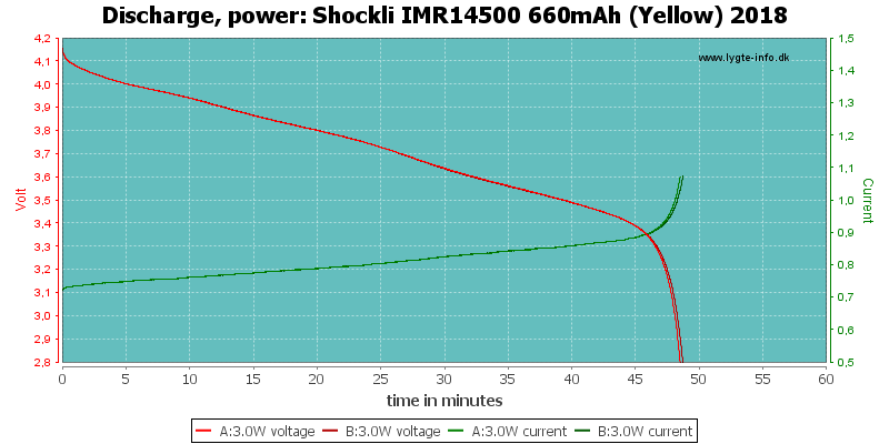 Shockli%20IMR14500%20660mAh%20(Yellow)%202018-PowerLoadTime