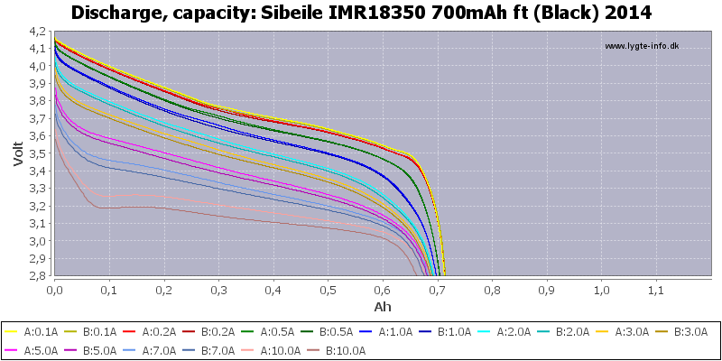Sibeile%20IMR18350%20700mAh%20ft%20(Black)%202014-Capacity