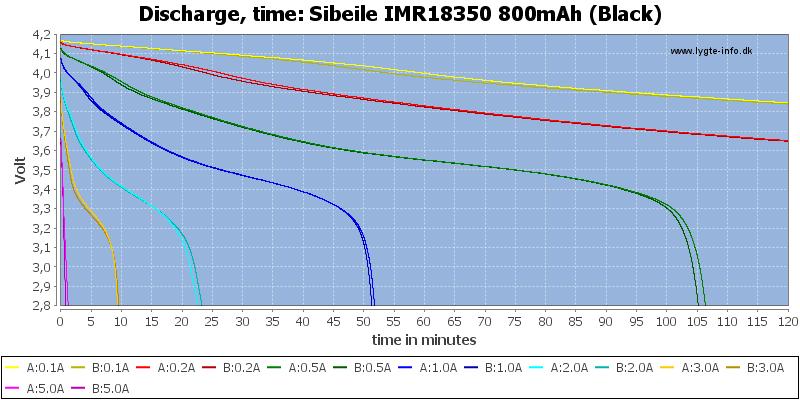 Sibeile%20IMR18350%20800mAh%20(Black)-CapacityTime