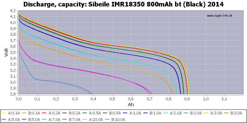 Sibeile%20IMR18350%20800mAh%20bt%20(Black)%202014-Capacity
