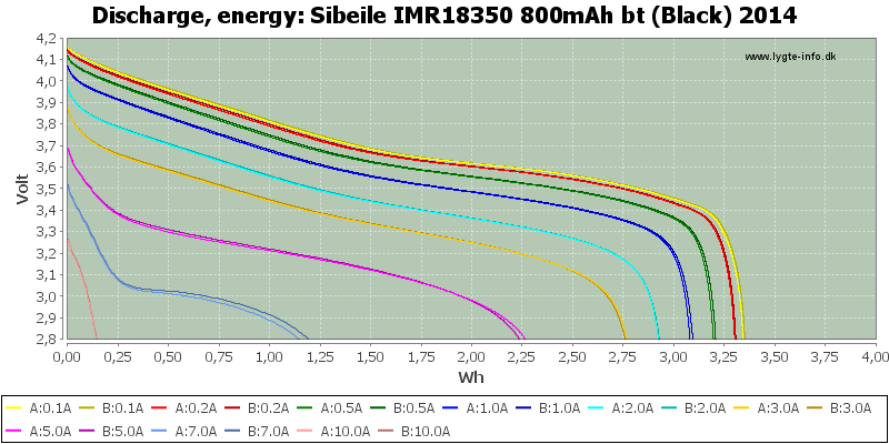 Sibeile%20IMR18350%20800mAh%20bt%20(Black)%202014-Energy