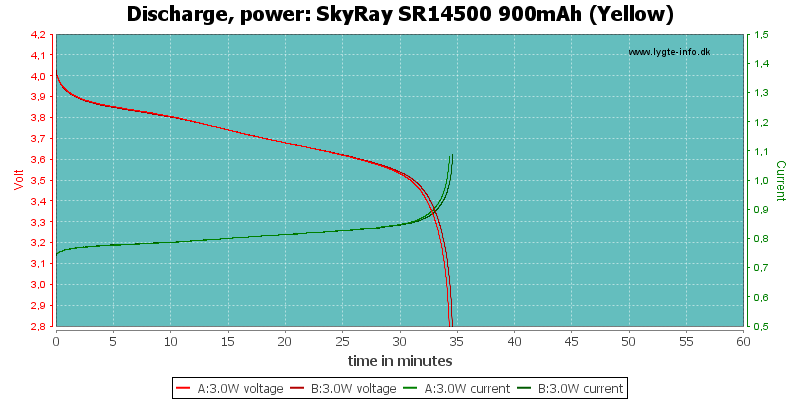 SkyRay%20SR14500%20900mAh%20(Yellow)-PowerLoadTime