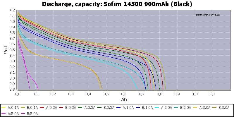 Sofirn%2014500%20900mAh%20(Black)-Capacity